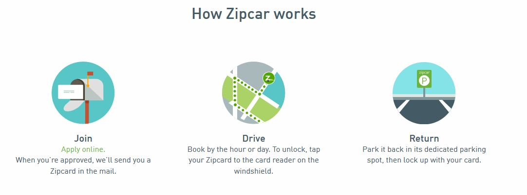 Using Zipcar At Stanford Stanford Transportation